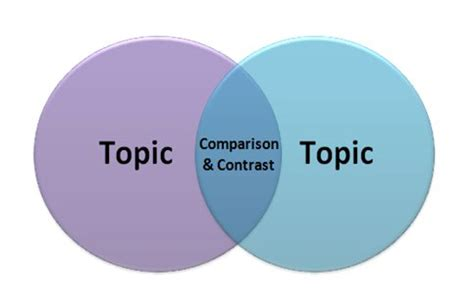 How to compare and contrast essay writing