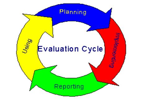 Writing an employee evaluation report